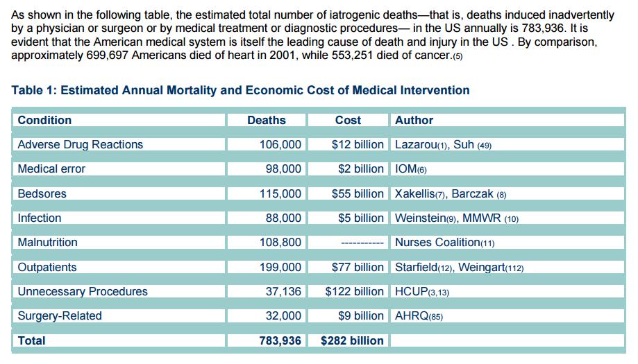 death-by-medicine